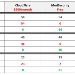 CloudFlare vs Incapsula vs ModSecurity. Analisi comparativa su quale scegliere e perchè.