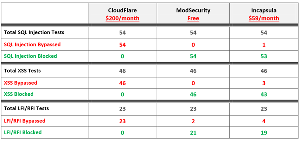 cloudflare-incapsula-modsecurity