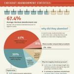 Quali elementi di un sito e-commerce influenzano l'acquisto ?