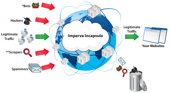 img_imperva_cloud_waf_diagram