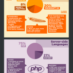 Open Source sul Web. Un'infografica sulla diffusione del software open source in ambito Web.